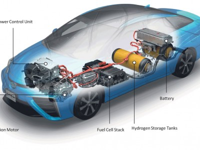 Le fonctionnement d'une voiture à hydrogène