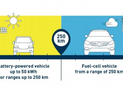 La voiture à hydrogène plus écologique que l'électrique à batteries ?