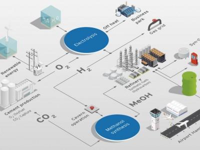 Hynamics : la filiale hydrogène d'EDF remporte son premier contrat en Allemagne