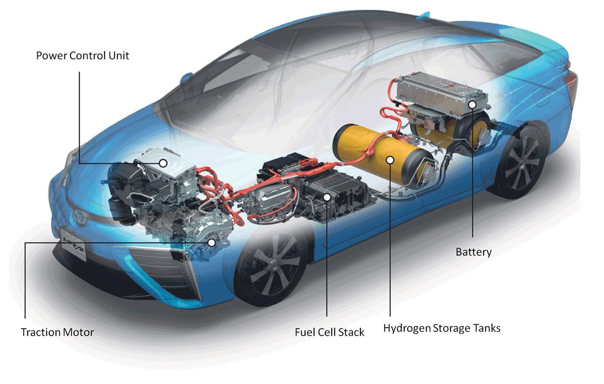 Comment fonctionne le chauffage sur batterie ? Total