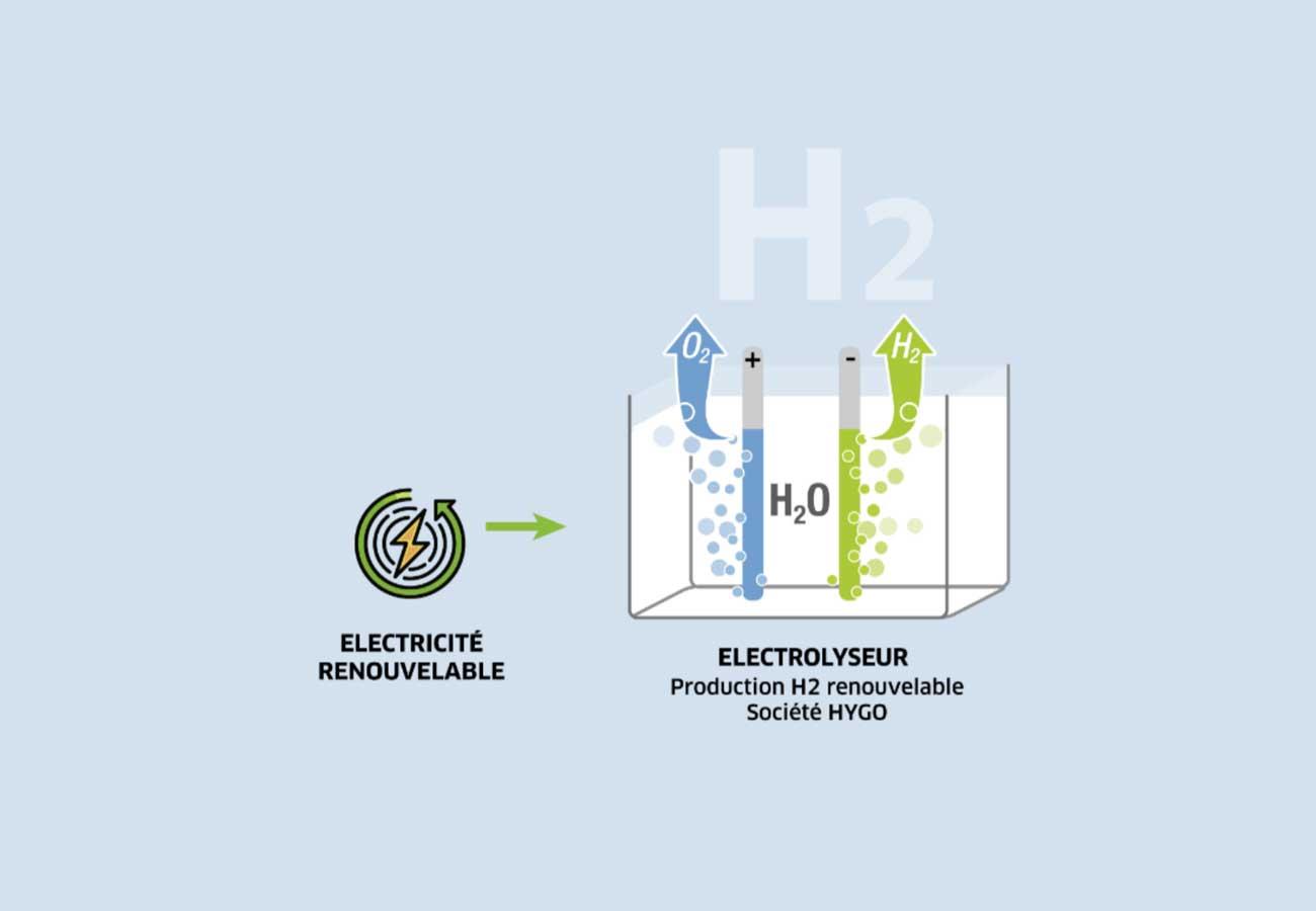 Hygo : de l'hydrogène vert pour le Morbihan