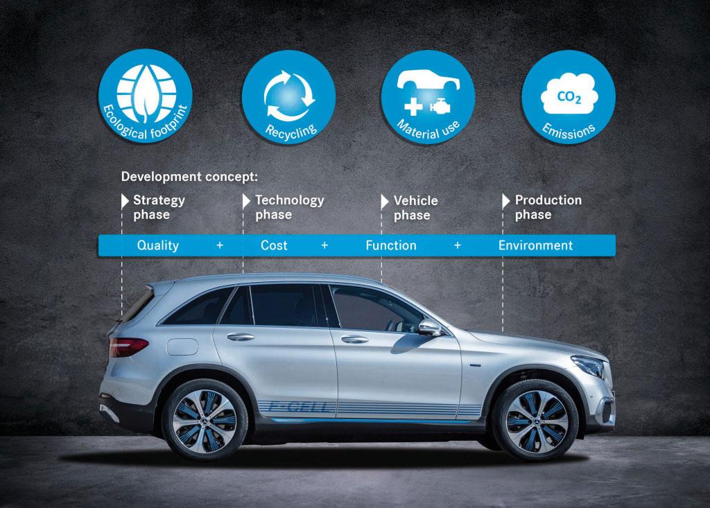 Mercedes dresse le bilan écologique de la voiture à hydrogène